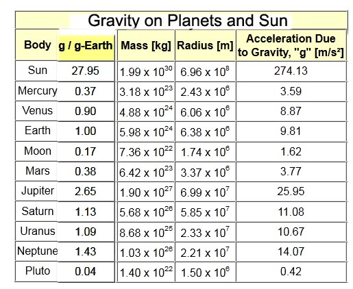masses and distances of planets table - photo #42