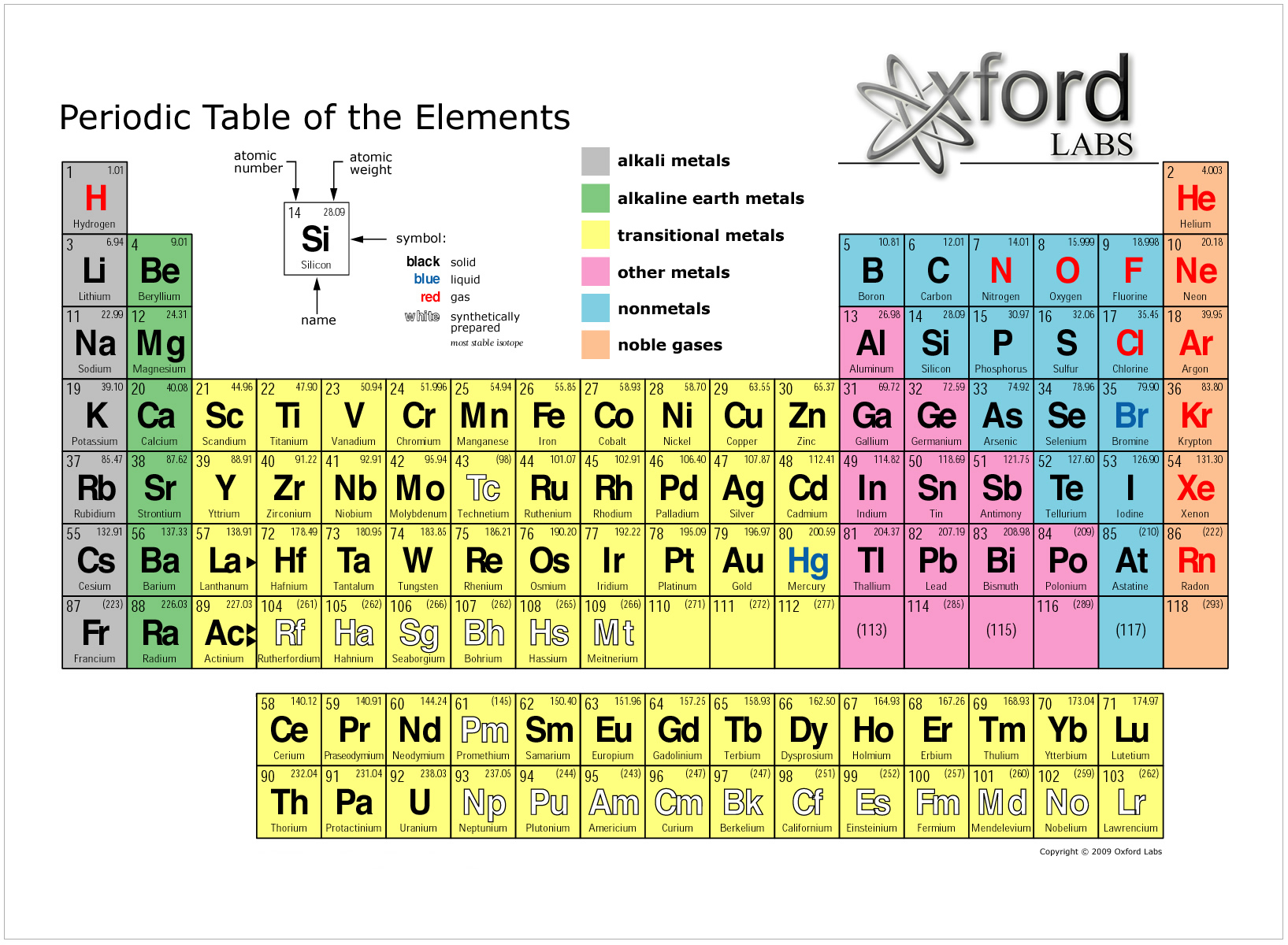 elements my blog For10 Elements Of The Periodic Table