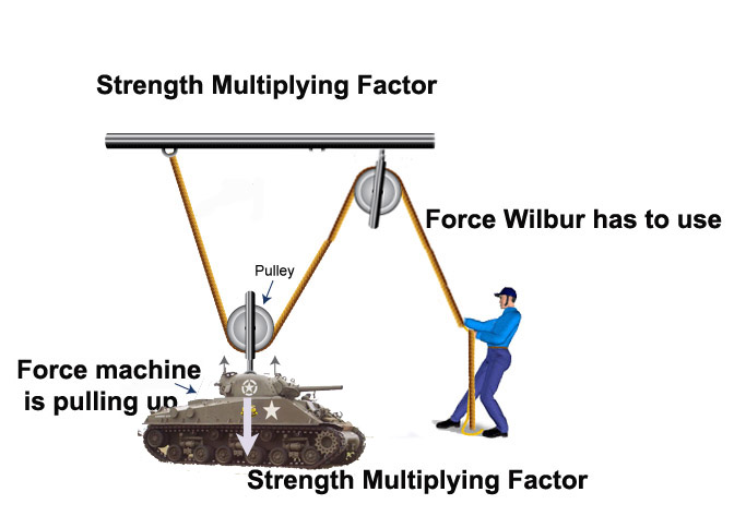 mechanical advantage of pulleys Ideal mechanical advantage is the mechanical advantage when the efficiency of the pullefy system is 100% it is a constant for that system of pulleys.