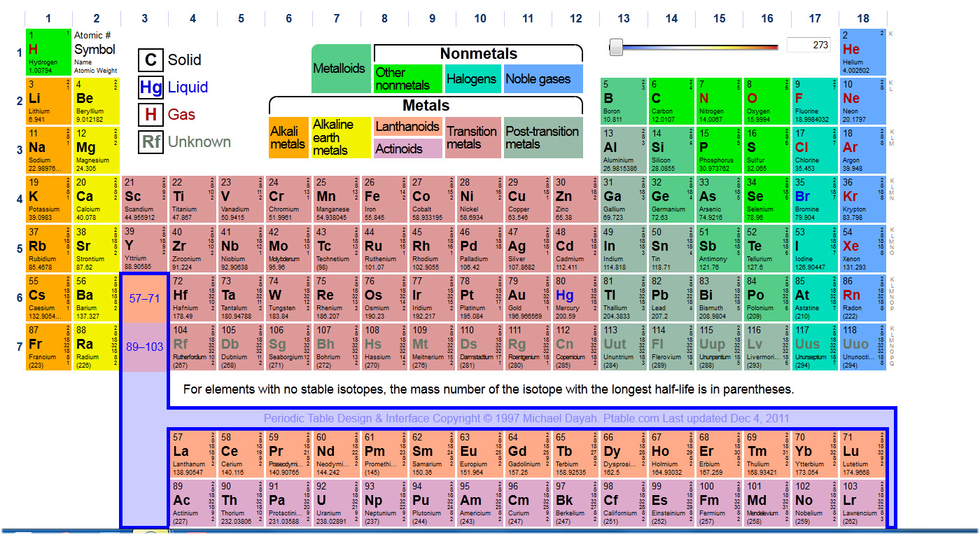 Periodic table bohr model choice image periodic table images periodic table bohr model images periodic table images atom my blog dynamic periodic table link gamestrikefo gamestrikefo Image collections